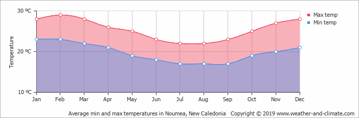 New Caledonian Average Monthly Temperatures
